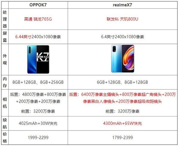 realmex7和oppok7哪個更值得購買?區別是什么?