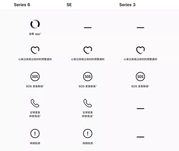 Apple Watch 6和Apple Watch SE区别是什么?细节参数对比