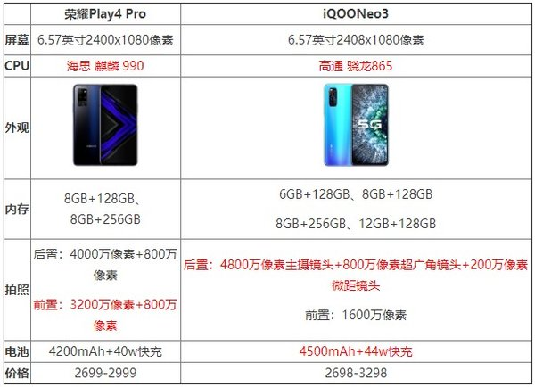 iqooneo3和荣耀play4pro哪个好选哪个版本?